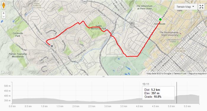 Strava-statistieken van mijn fietsroute