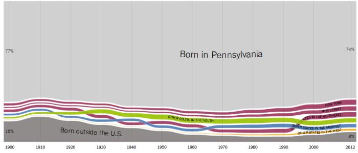 Waar komen mensen uit Pennsylvania vandaan? Vooral uit Pennsylvania (74%, = hoog). Er zijn slechts 8% buitenlands (= laag).