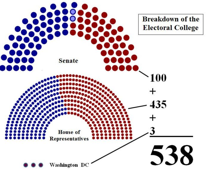 En zo komen we aan 538 kiesmannen