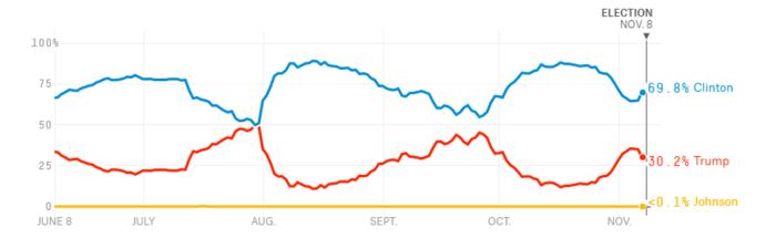 De laatste peilingen van fivethirtyeight.com